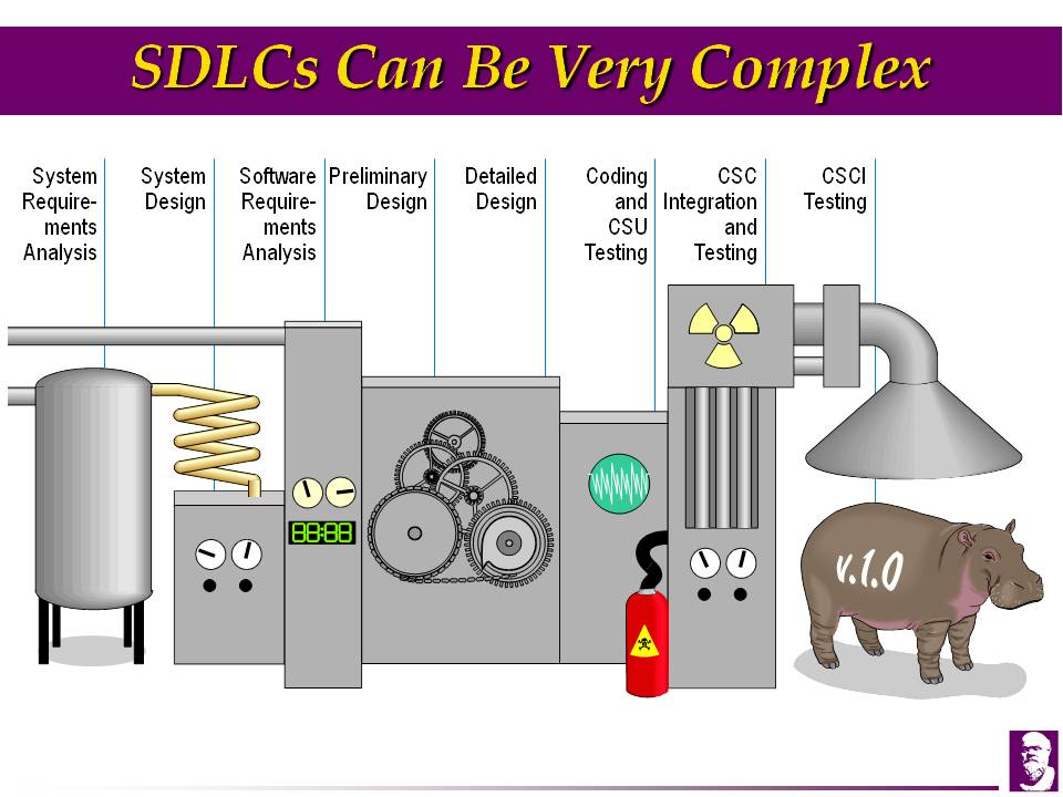 sdlc real life example Software Engineering – Bob Jones – Man on a Mission